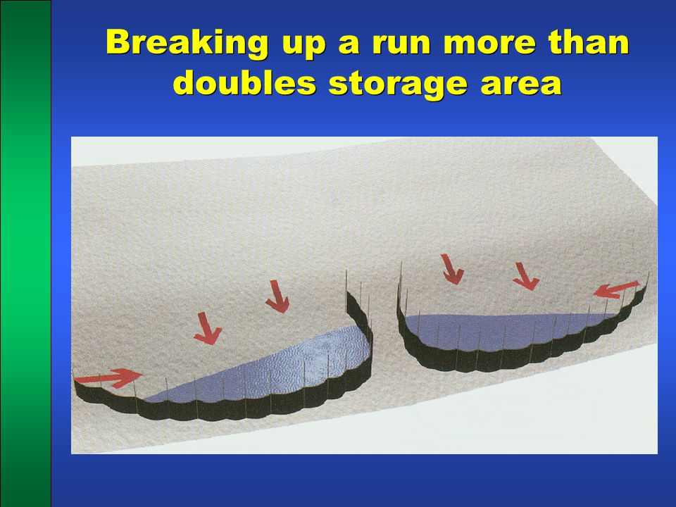 Breaking up a run more than doubles storage area