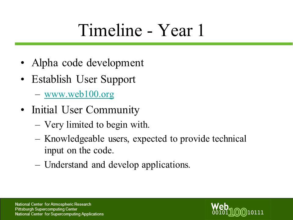 Timeline - Year 1 Alpha code development Establish User Support
