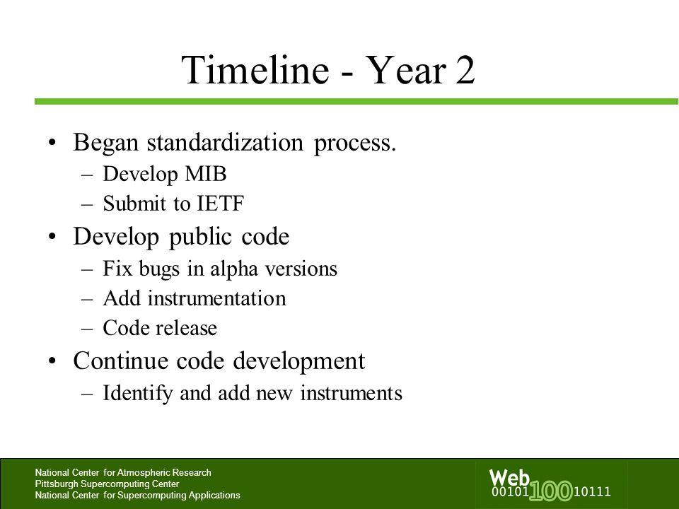 Timeline - Year 2 Began standardization process. Develop public code