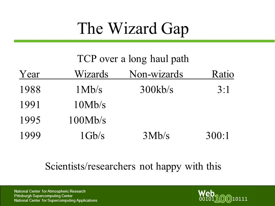 The Wizard Gap TCP over a long haul path