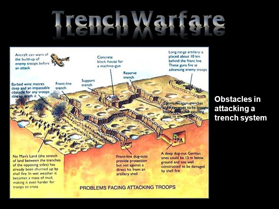 Obstacles in attacking a trench system