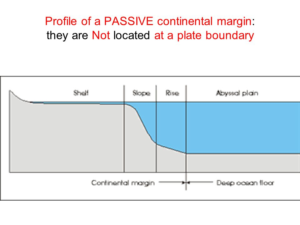 Profile of a PASSIVE continental margin: they are Not located at a plate boundary