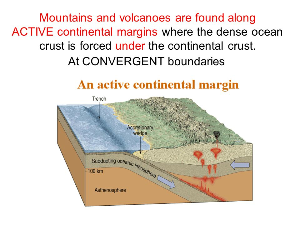 Mountains and volcanoes are found along ACTIVE continental margins where the dense ocean crust is forced under the continental crust.