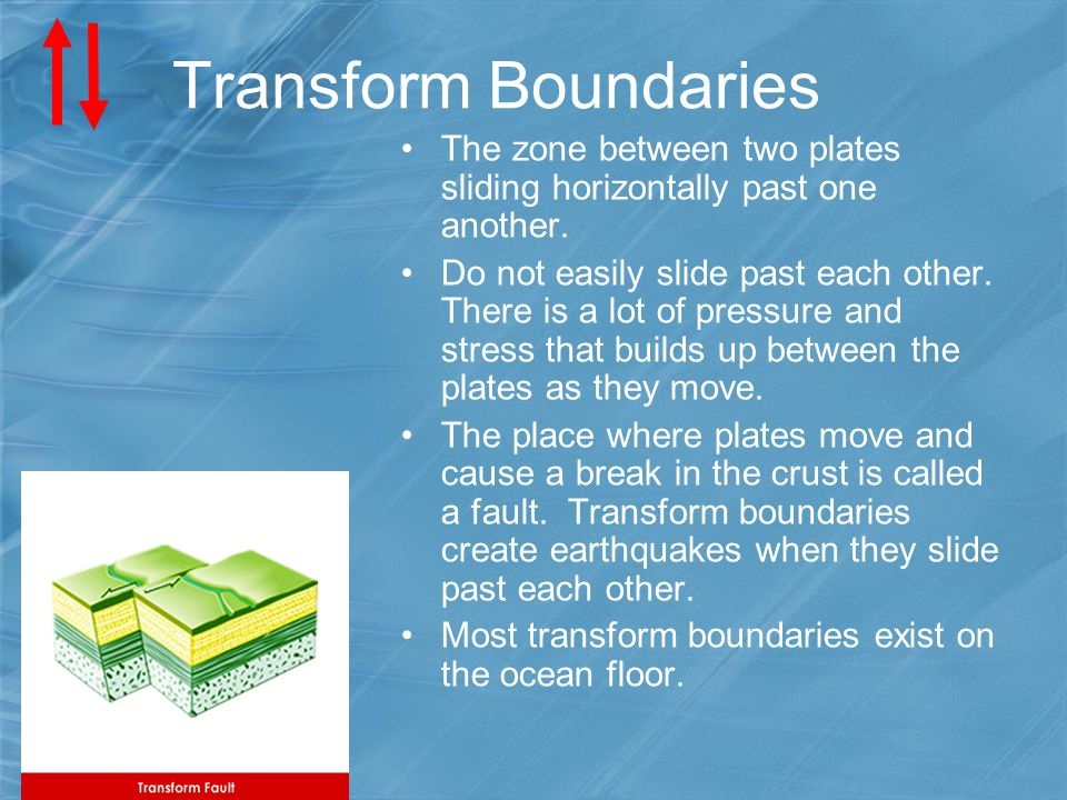 Transform Boundaries The zone between two plates sliding horizontally past one another.