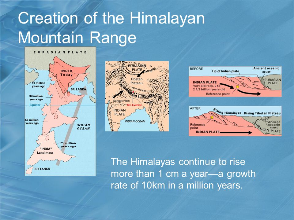 Creation of the Himalayan Mountain Range