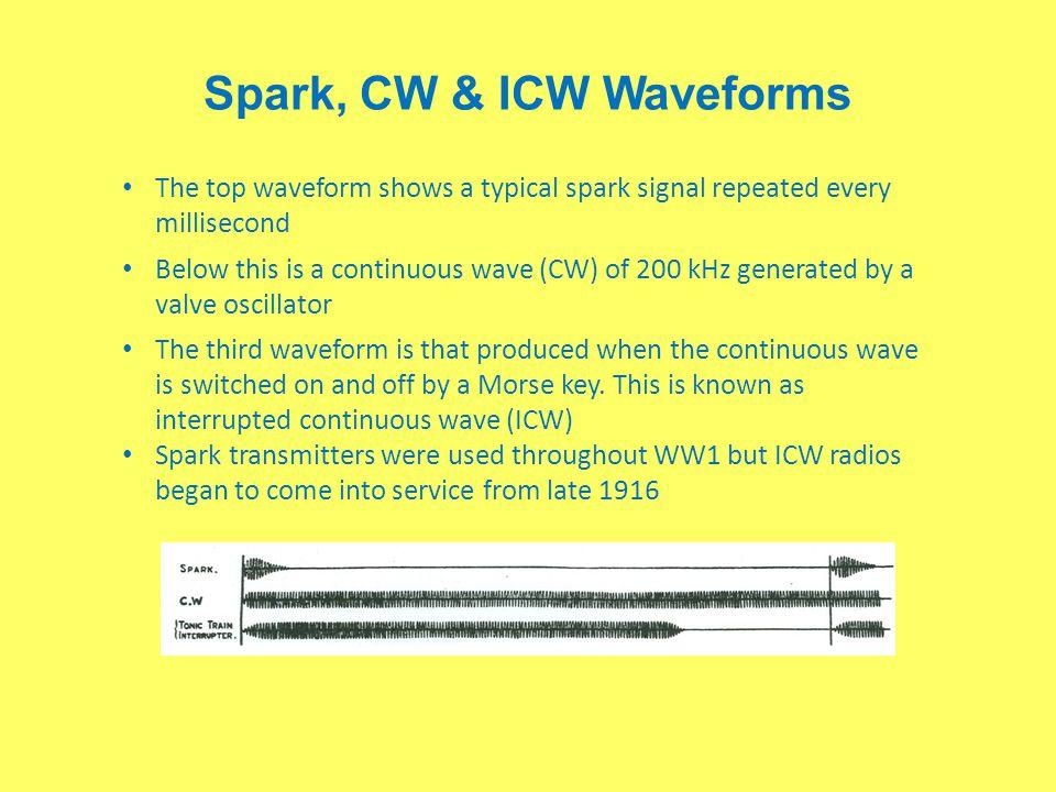 Spark, CW & ICW Waveforms