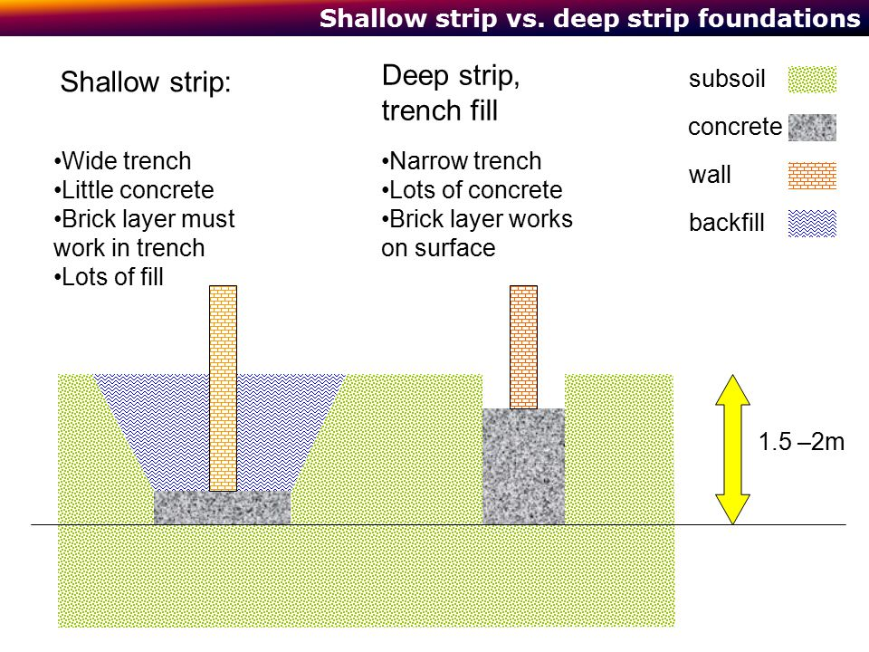 Shallow strip vs. deep strip foundations