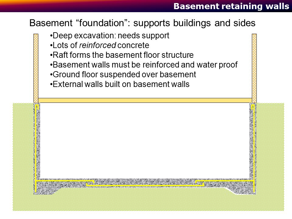 Basement retaining walls