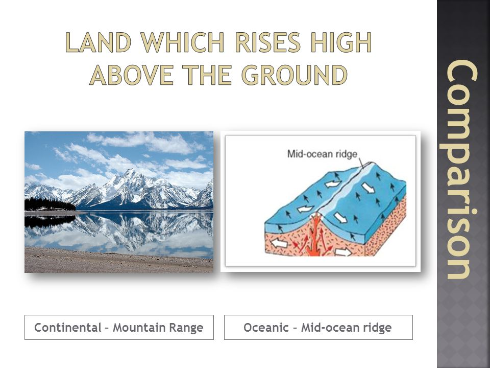 Land which rises high above the ground