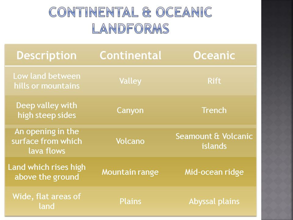 Continental & Oceanic landforms