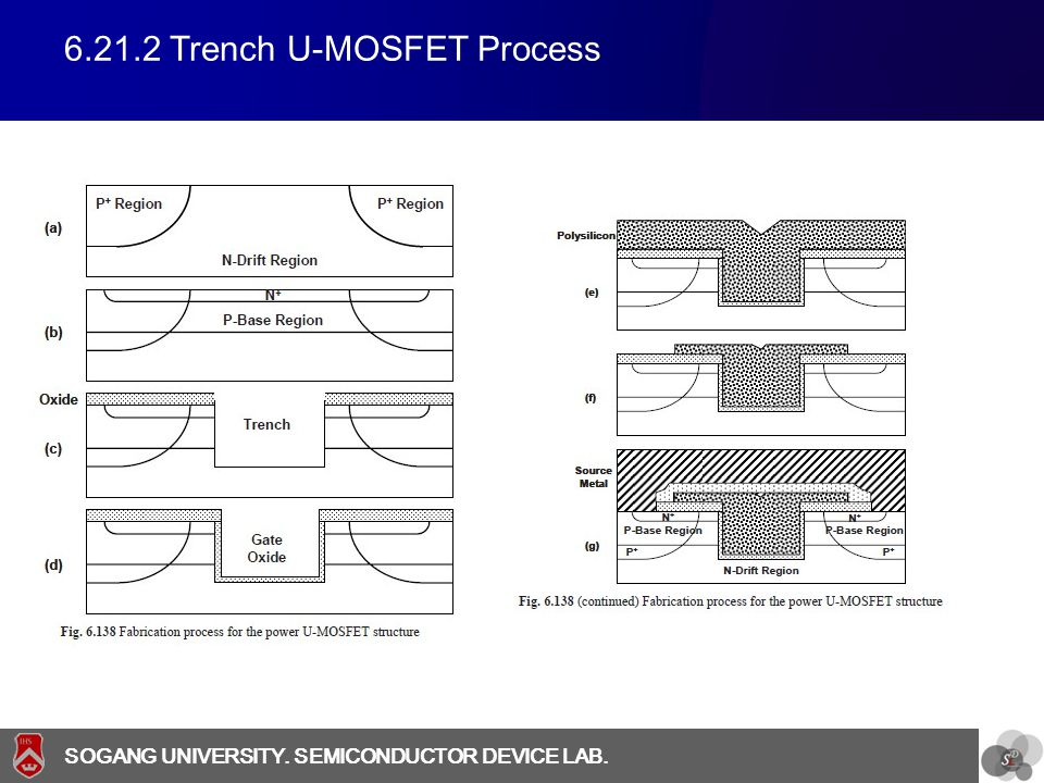 6.21.2 Trench U-MOSFET Process