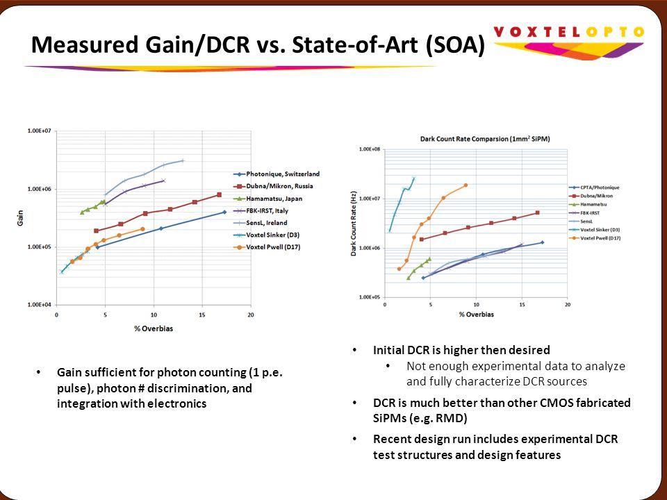 Measured Gain/DCR vs. State-of-Art (SOA)