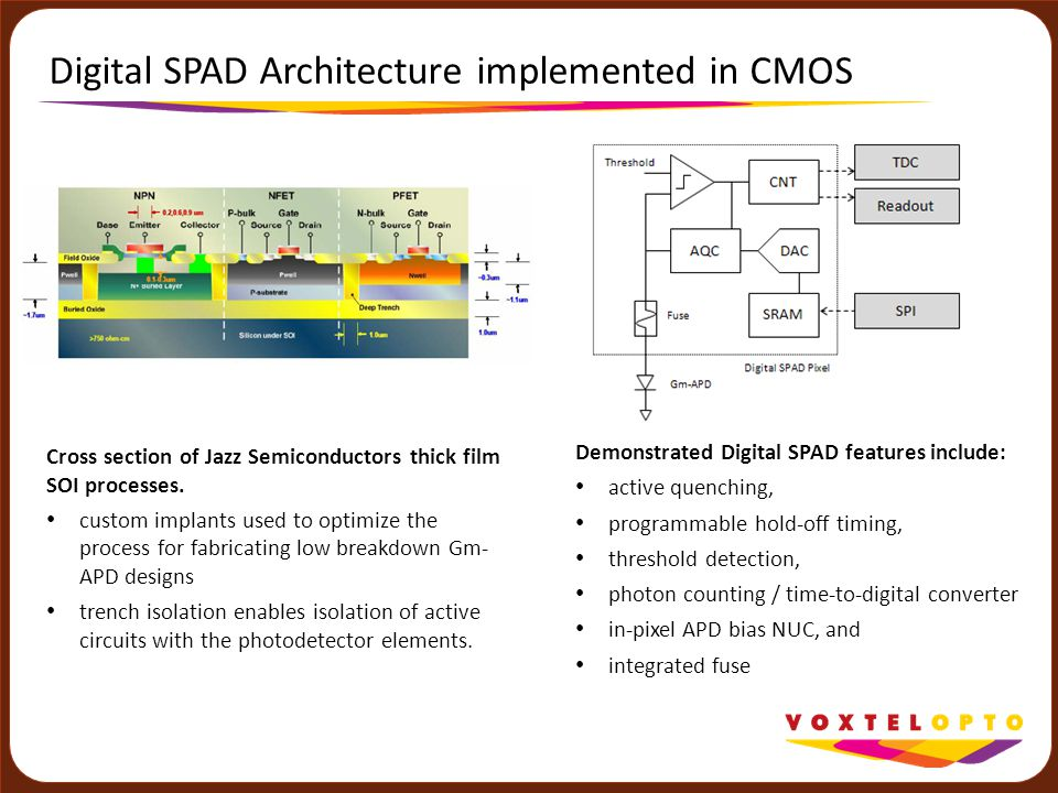 Digital SPAD Architecture implemented in CMOS