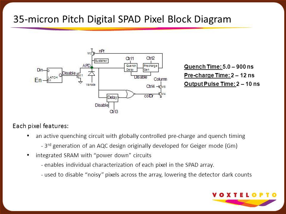 35-micron Pitch Digital SPAD Pixel Block Diagram