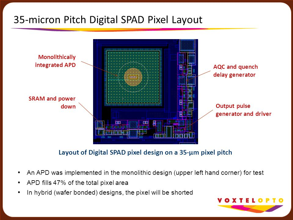 35-micron Pitch Digital SPAD Pixel Layout