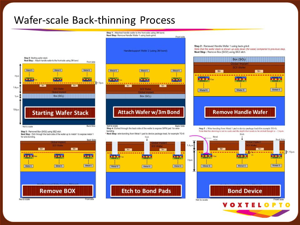 Wafer-scale Back-thinning Process