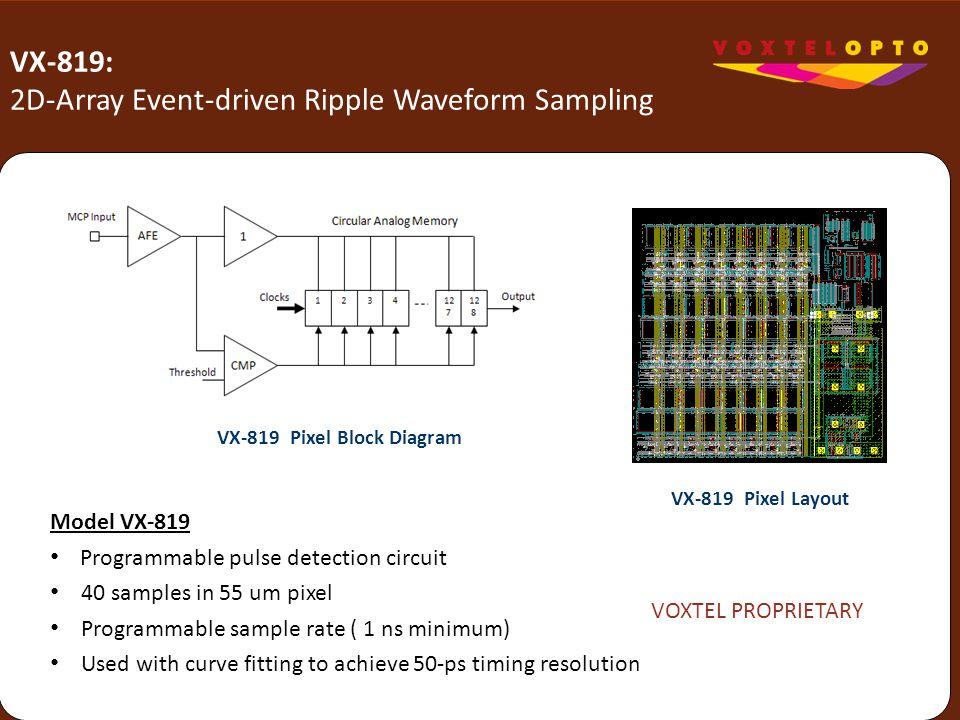 VX-819: 2D-Array Event-driven Ripple Waveform Sampling