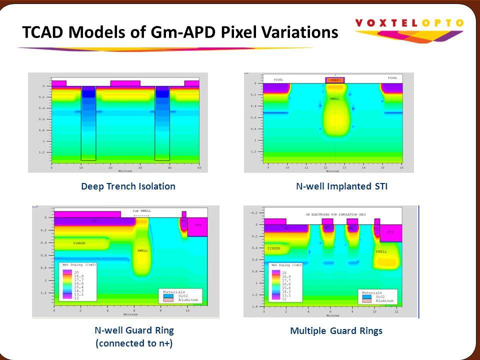 TCAD Models of Gm-APD Pixel Variations