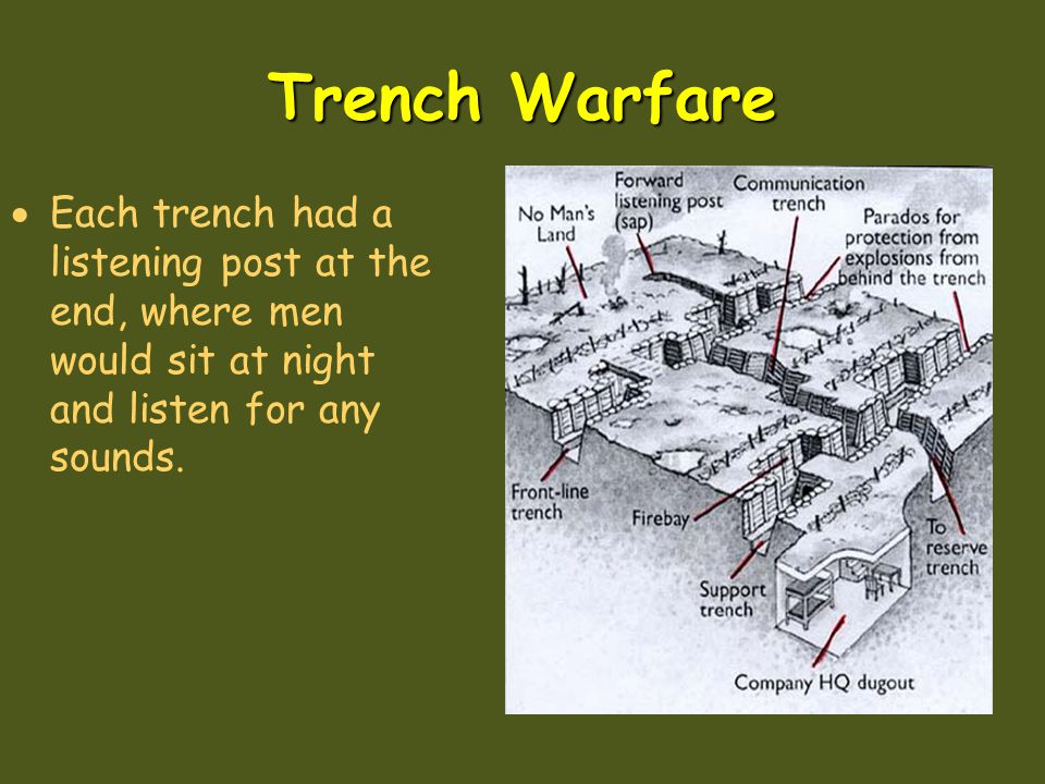 Trench Warfare Each trench had a listening post at the end, where men would sit at night and listen for any sounds.