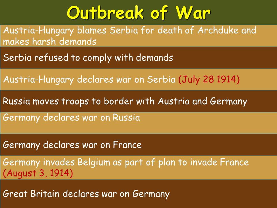 Outbreak of War Austria-Hungary blames Serbia for death of Archduke and makes harsh demands. Serbia refused to comply with demands.