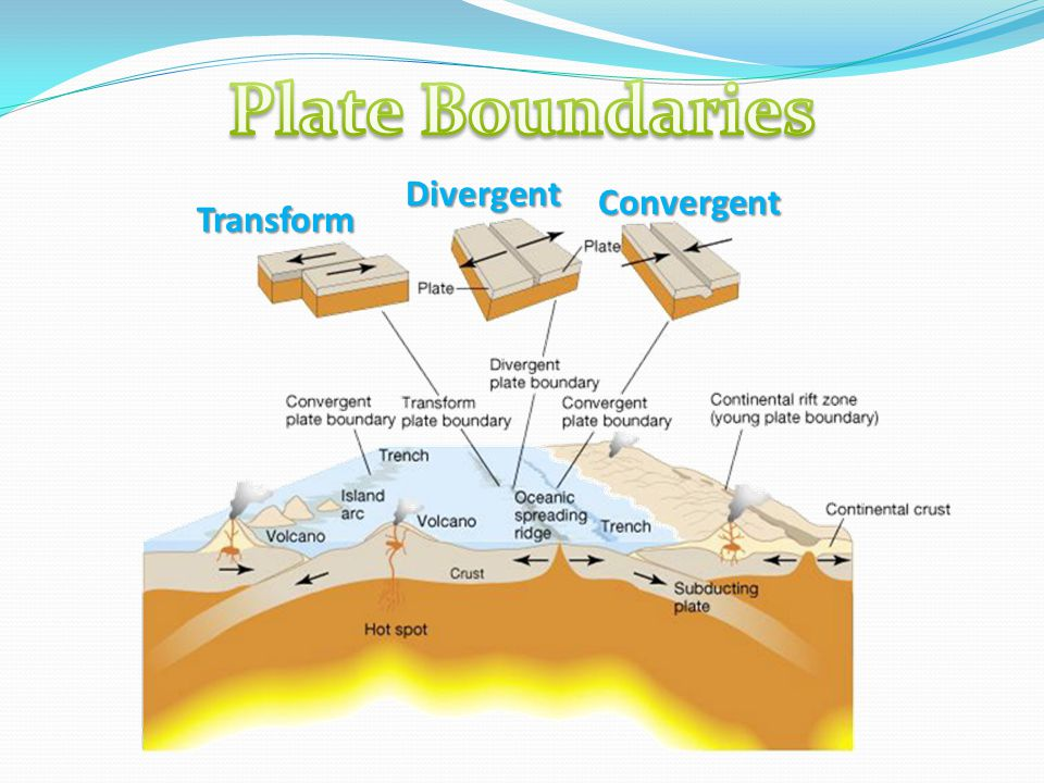 Plate Boundaries Divergent Convergent Transform