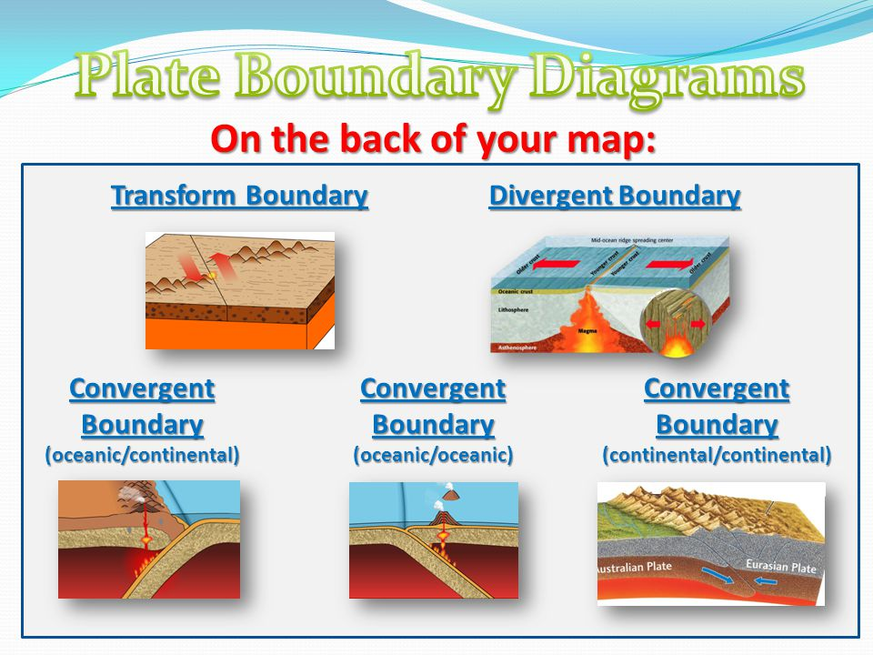 Plate Boundary Diagrams