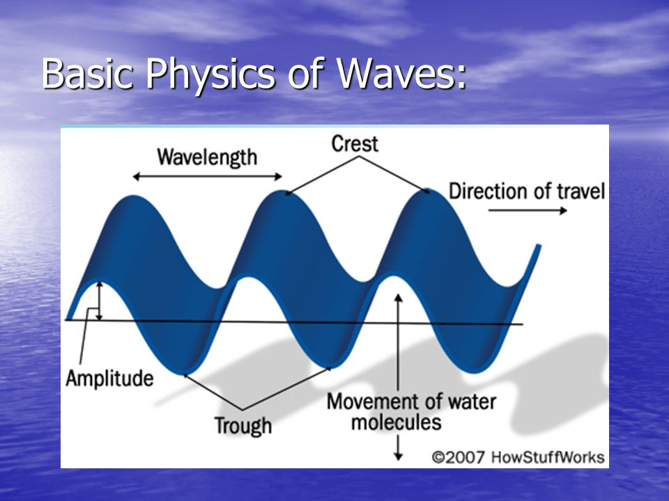 Basic Physics of Waves:
