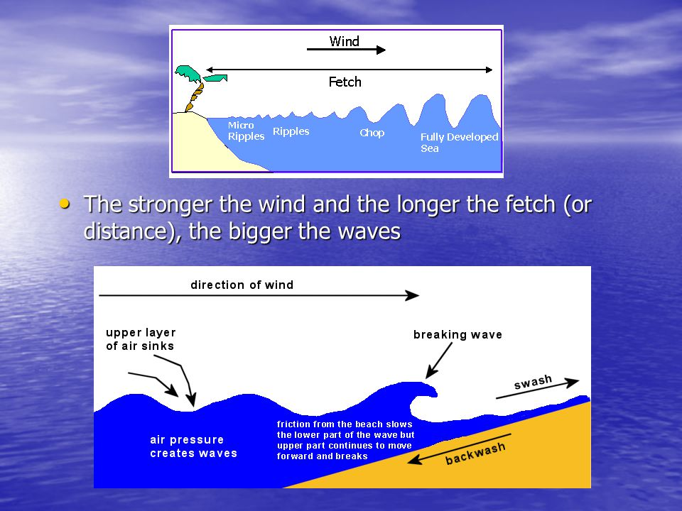 The stronger the wind and the longer the fetch (or distance), the bigger the waves