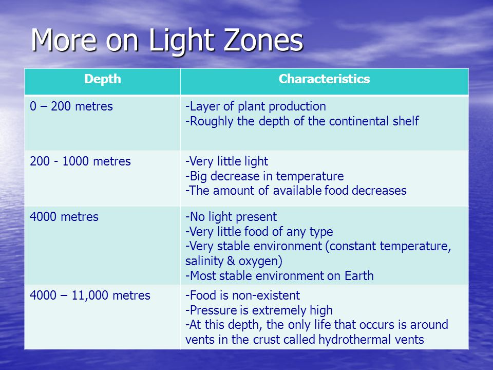 More on Light Zones Depth Characteristics 0 – 200 metres