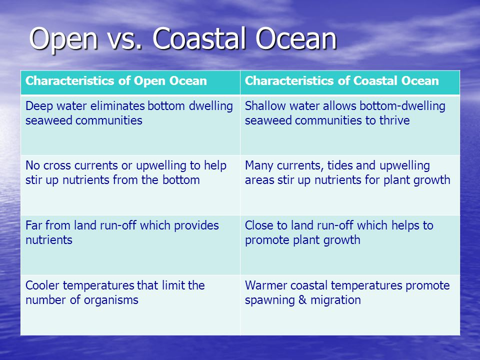 Open vs. Coastal Ocean Characteristics of Open Ocean