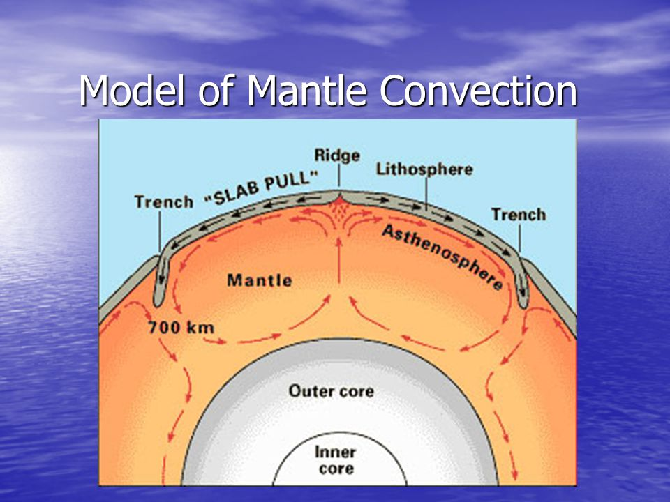 Model of Mantle Convection