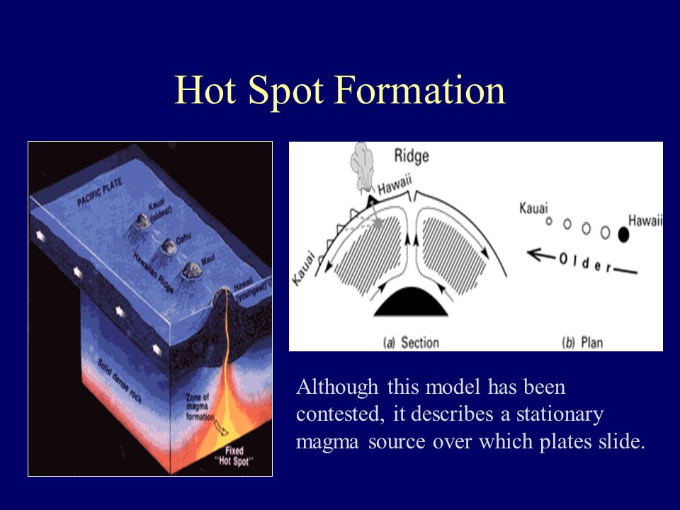 Hot Spot Formation Although this model has been contested, it describes a stationary magma source over which plates slide.