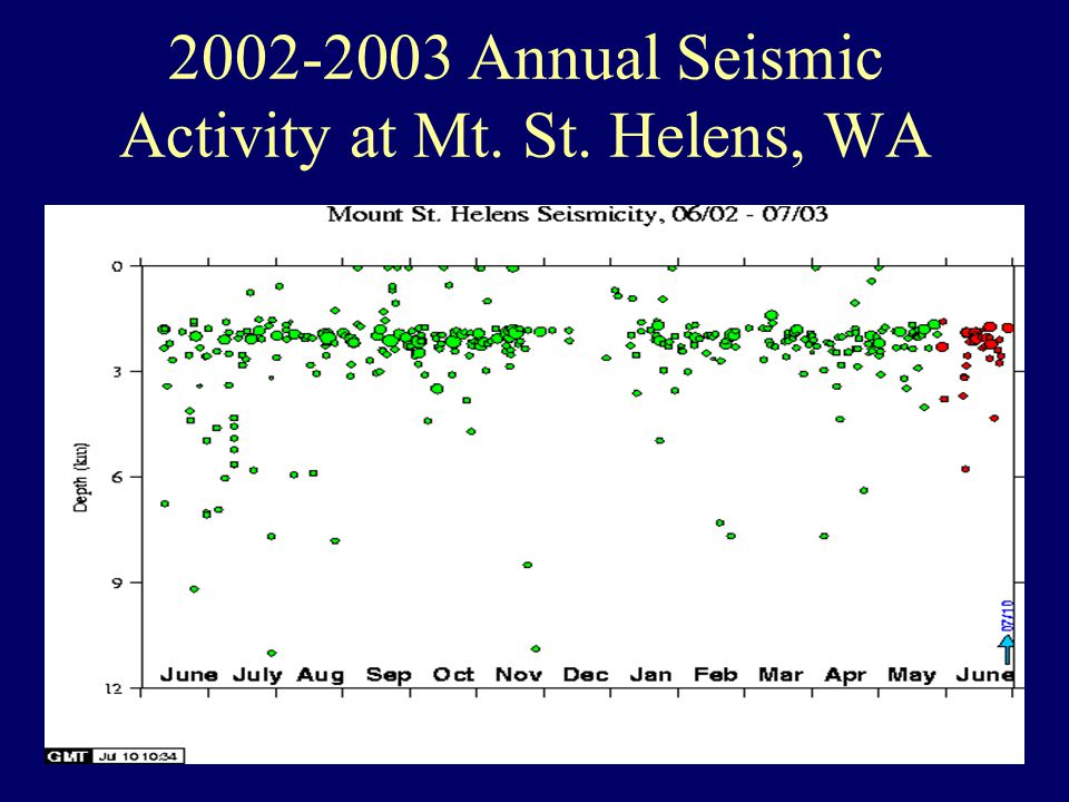 2002-2003 Annual Seismic Activity at Mt. St. Helens, WA