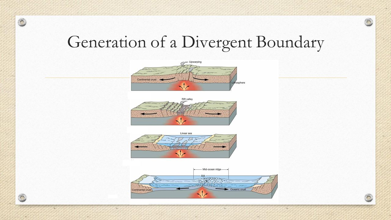 Generation of a Divergent Boundary