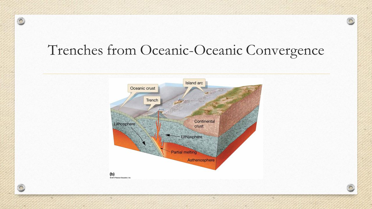Trenches from Oceanic-Oceanic Convergence