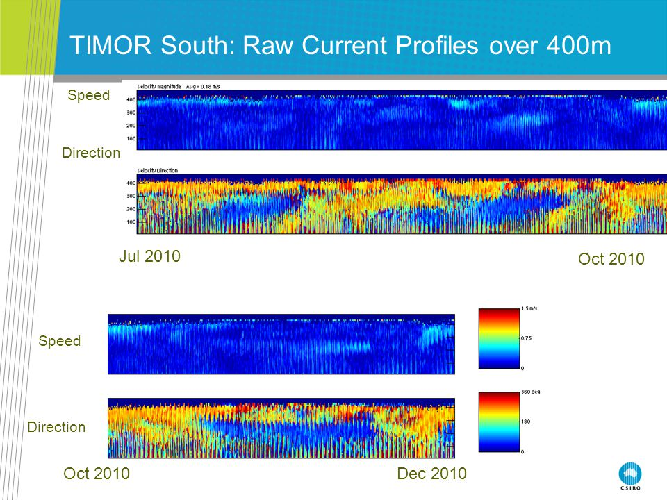 TIMOR South: Raw Current Profiles over 400m