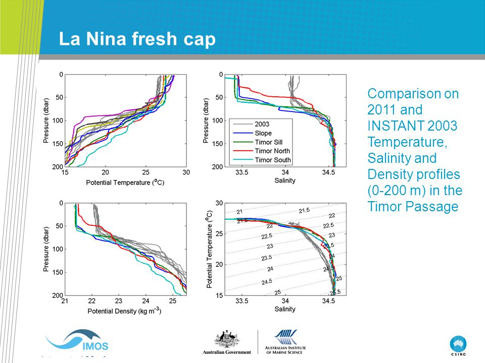 La Nina fresh cap Comparison on 2011 and INSTANT 2003 Temperature, Salinity and Density profiles (0-200 m) in the Timor Passage.