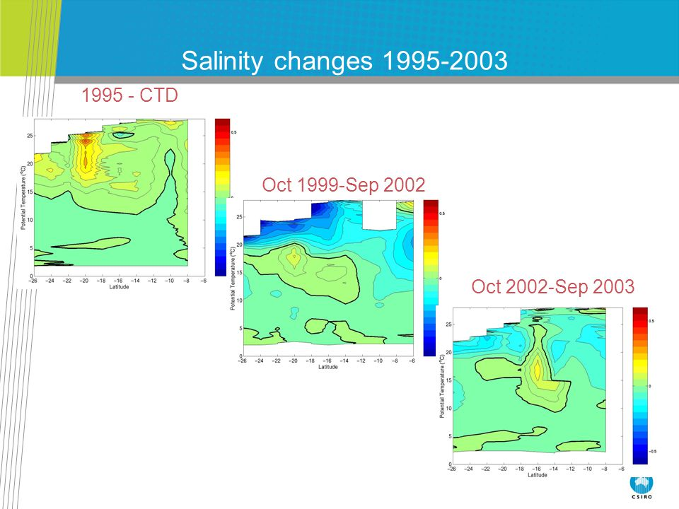 Salinity changes 1995-2003 1995 - CTD Oct 1999-Sep 2002