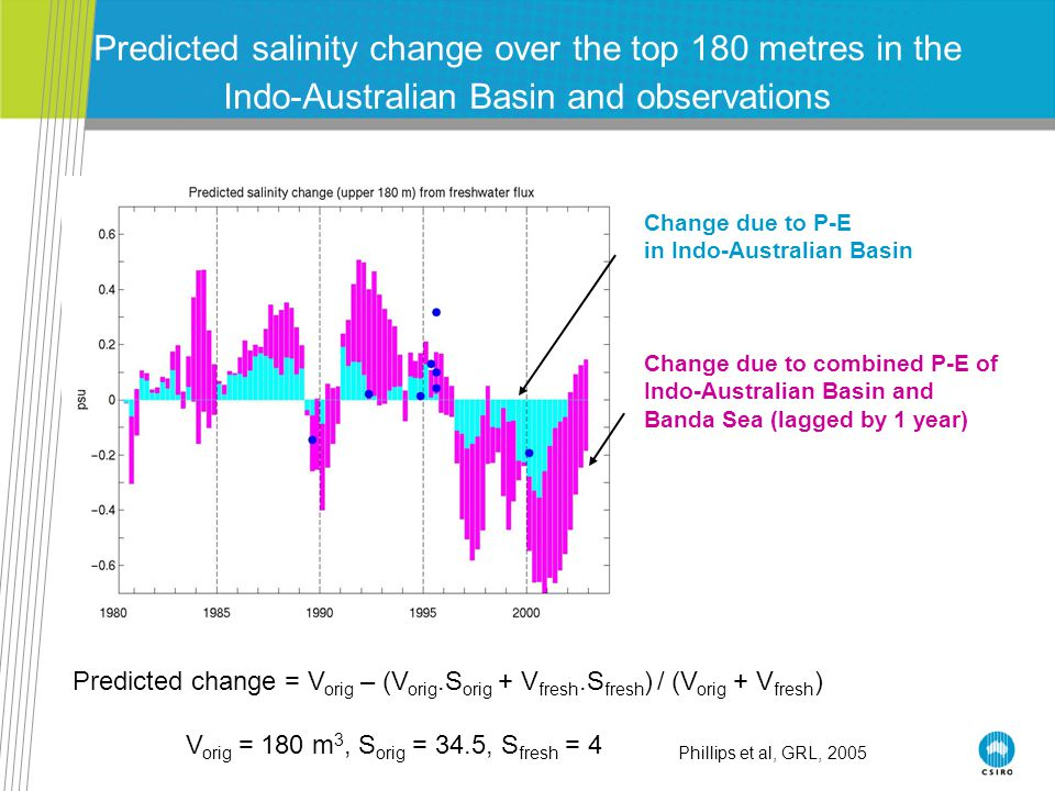 Predicted salinity change over the top 180 metres in the Indo-Australian Basin and observations