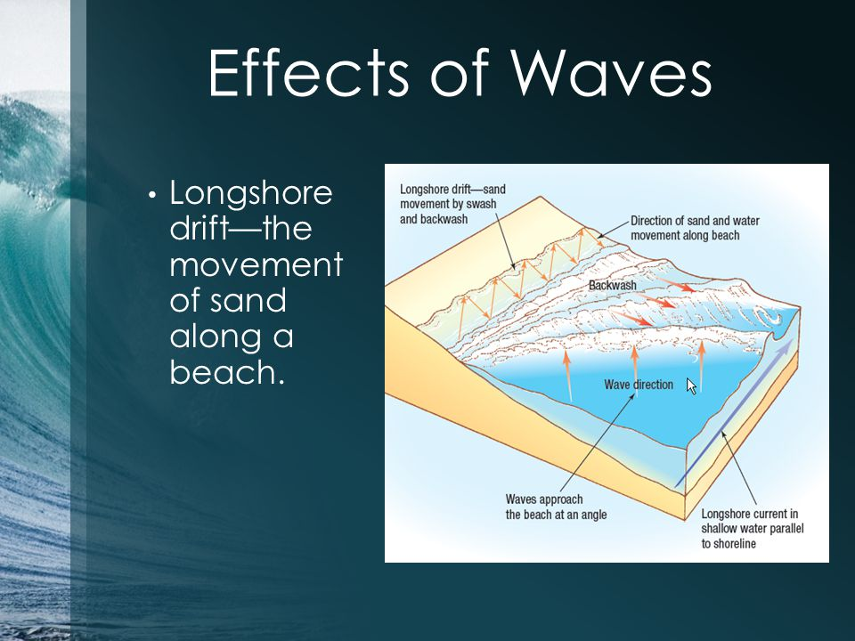 Effects of Waves Longshore drift—the movement of sand along a beach.