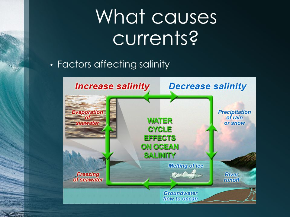 What causes currents Factors affecting salinity