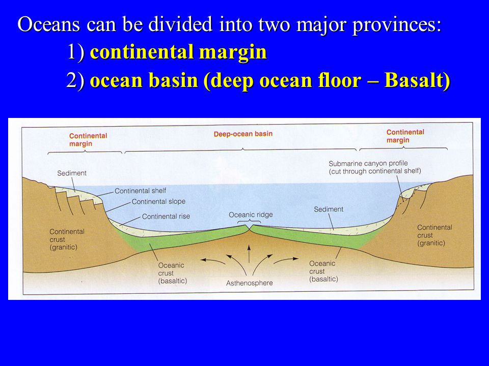 Oceans can be divided into two major provinces: 1) continental margin
