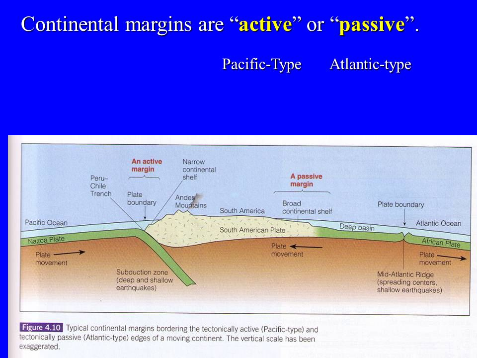 Continental margins are active or passive .