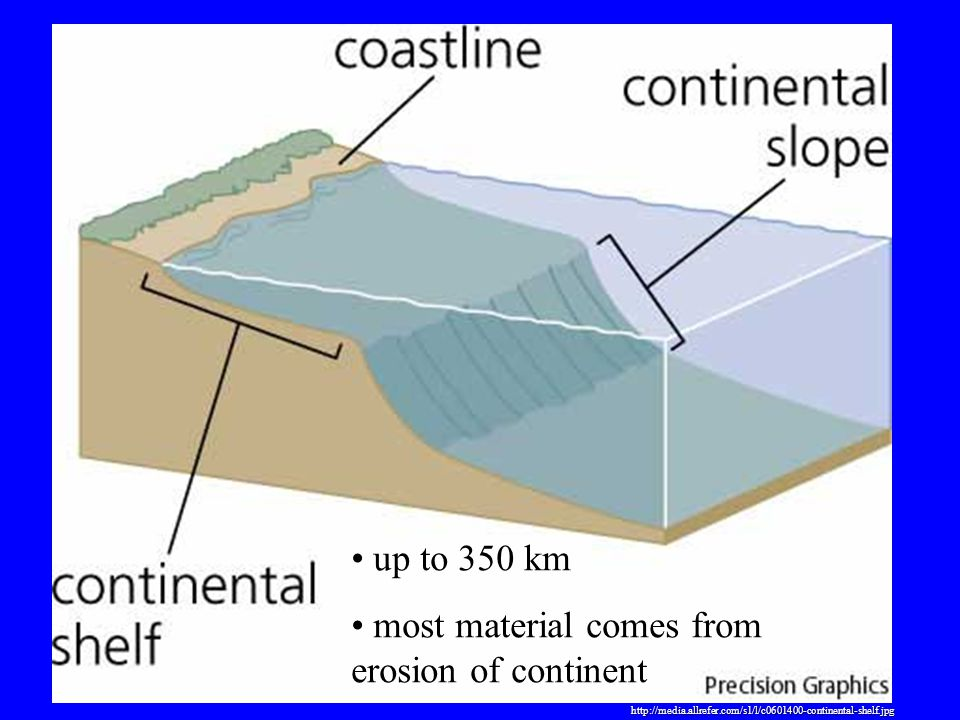 most material comes from erosion of continent