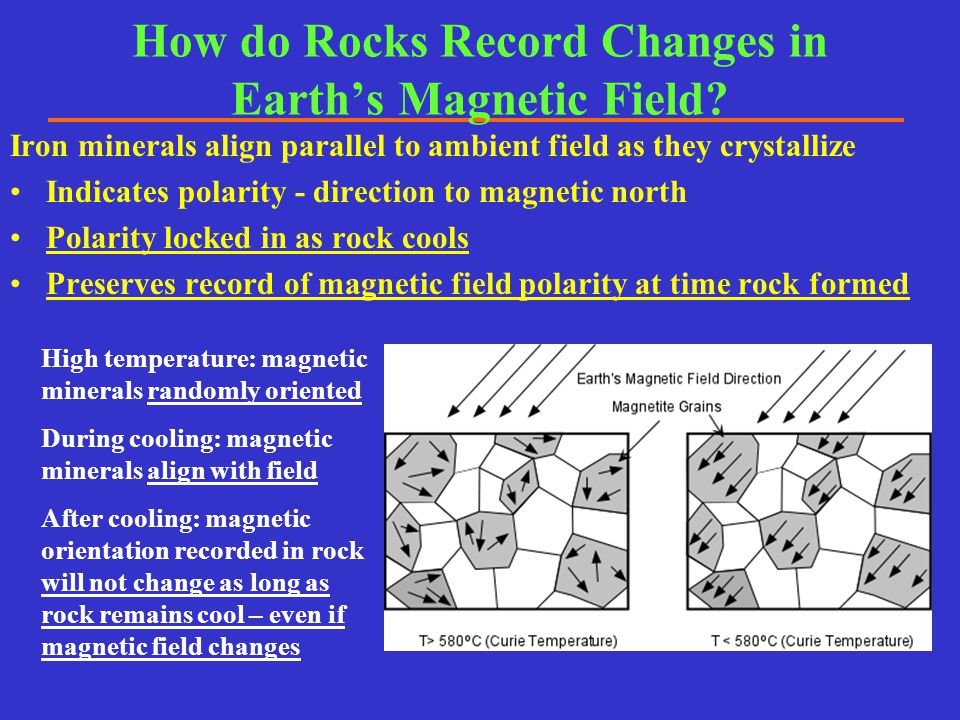 How do Rocks Record Changes in Earth's Magnetic Field