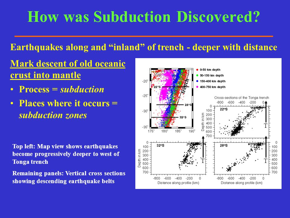 How was Subduction Discovered