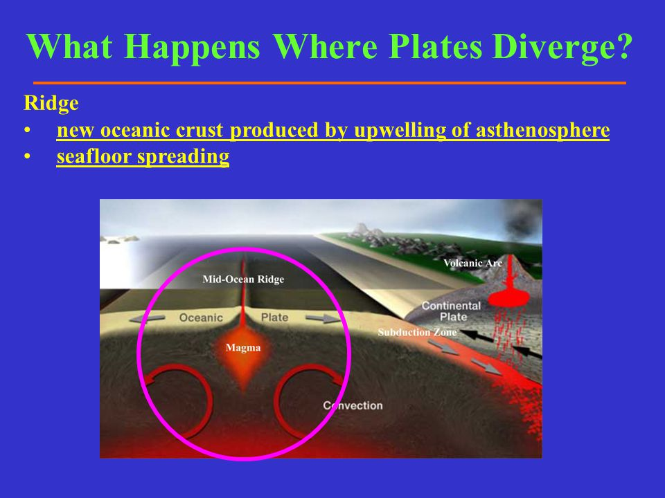 What Happens Where Plates Diverge