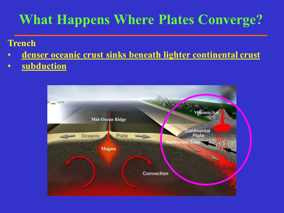 What Happens Where Plates Converge