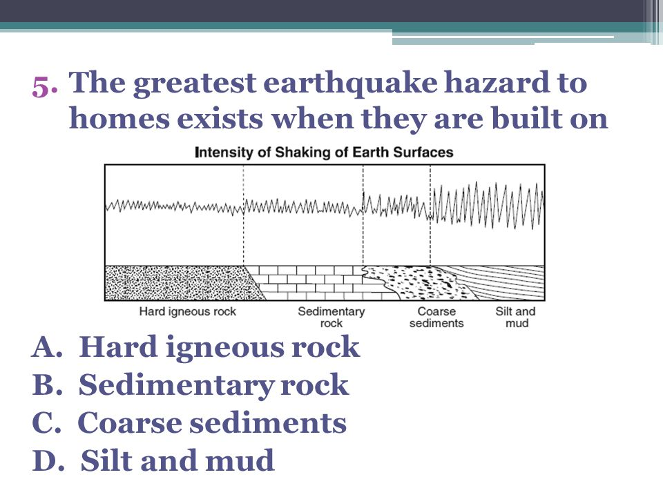 The greatest earthquake hazard to homes exists when they are built on