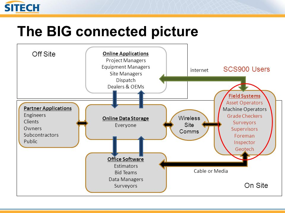 The BIG connected picture